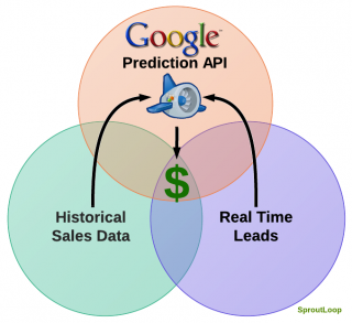 google_prediction_lead_scoring